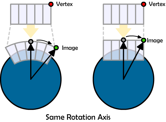 rotation axis