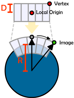 vector magnitude