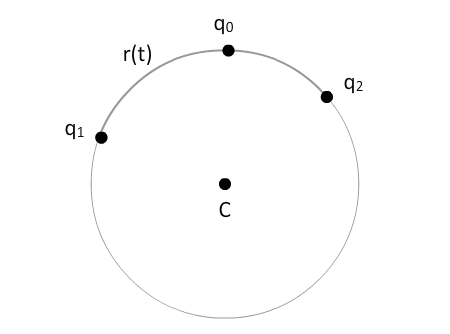 circular blending 5